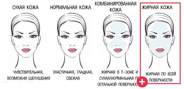 схема определения типа кожи